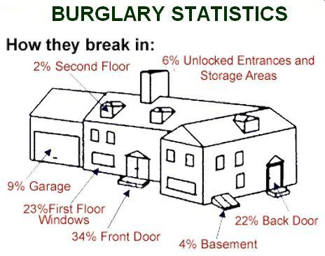 burglary entry points locksmith camberley